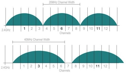 WiFi 20MHz o 40MHz, quale larghezza di banda scegliere 2