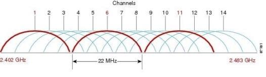 WiFi 20MHz o 40MHz, quale larghezza di banda scegliere