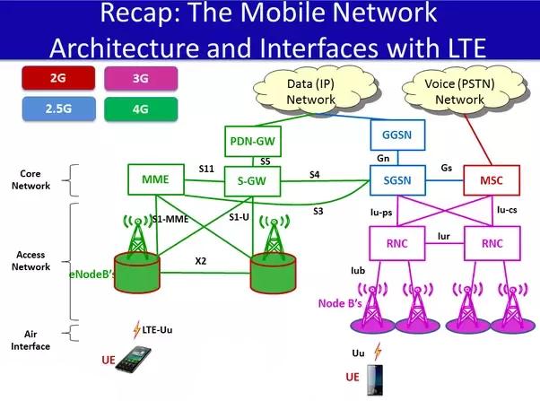 Come attivare VoLTE su OnePlus 5/5T 4