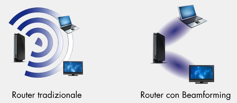 WiFi, che cos'è il beamforming e come funziona